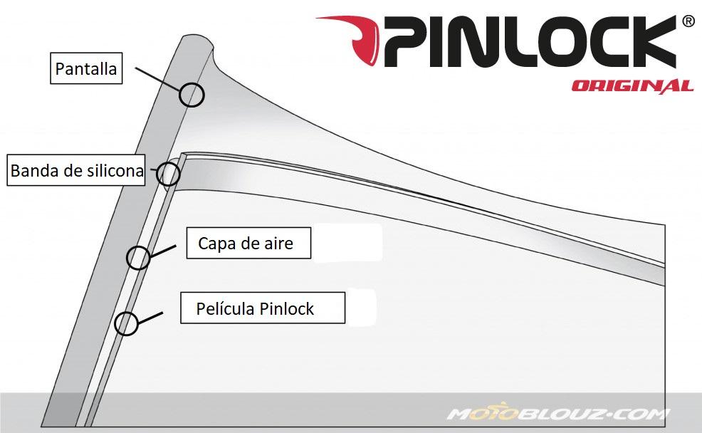 El Pinlock Evo funciona con el mismo principio que un Pinlock estándar